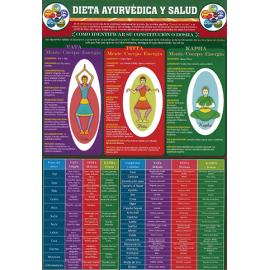FICHA DE LA DIETA AYURVEDICA Y SALUD (29,5 x 21 cm)