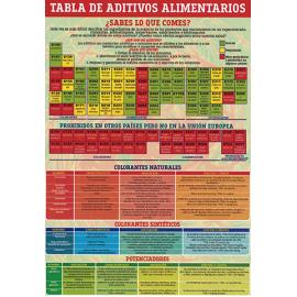 FICHA DE LA TABLA DE ADITIVOS ALIMENTARIOS  (29,5  x 21 cm)