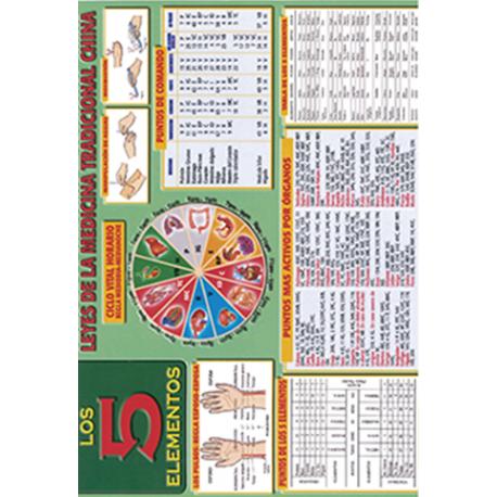 FICHA DE LOS CINCO ELEMENTOS LEYES DE LA MEDICINA TRADICIONAL CHINA (29,5 x 21 cm) REF 2674