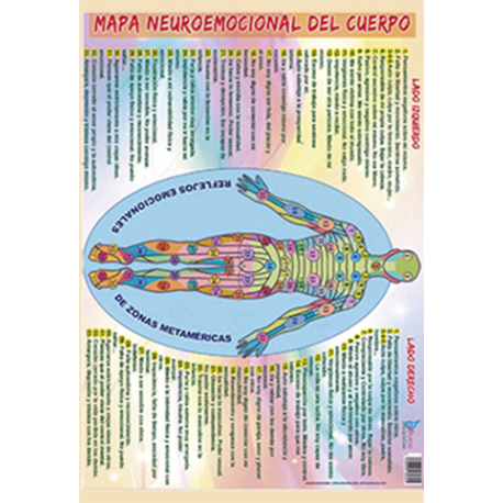 FICHA MAPA NEUROEMOCIONAL DEL CUERPO  (29,5  x 21 cm)